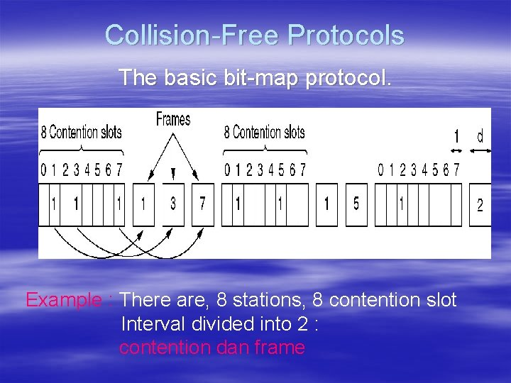 Collision-Free Protocols The basic bit-map protocol. Example : There are, 8 stations, 8 contention
