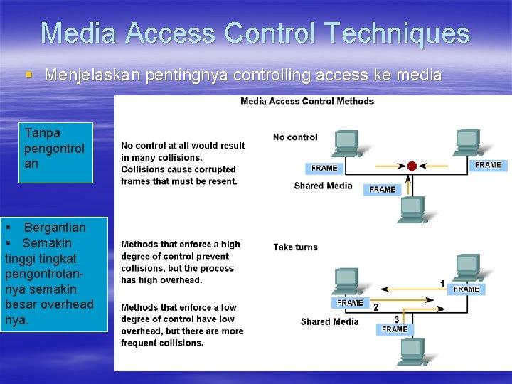 Media Access Control Techniques § Menjelaskan pentingnya controlling access ke media Tanpa pengontrol an