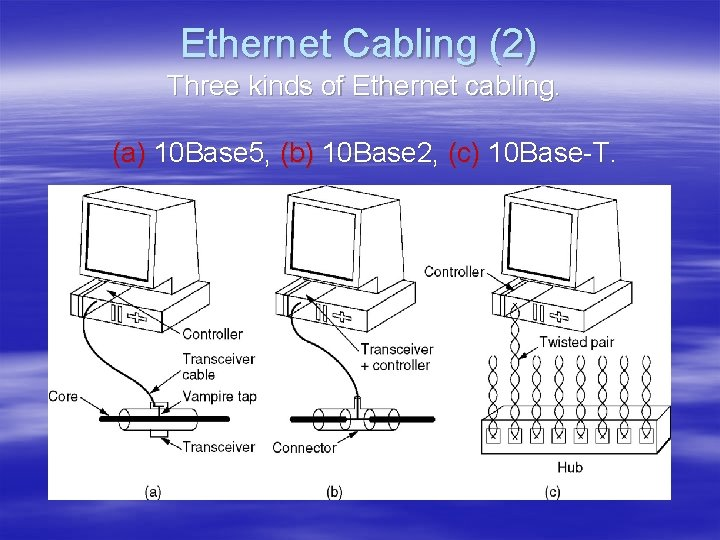 Ethernet Cabling (2) Three kinds of Ethernet cabling. (a) 10 Base 5, (b) 10