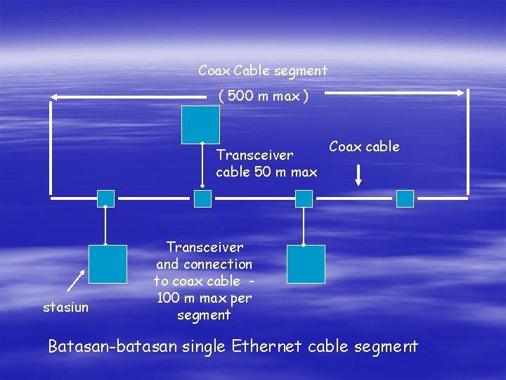Coax Cable segment ( 500 m max ) Transceiver cable 50 m max stasiun