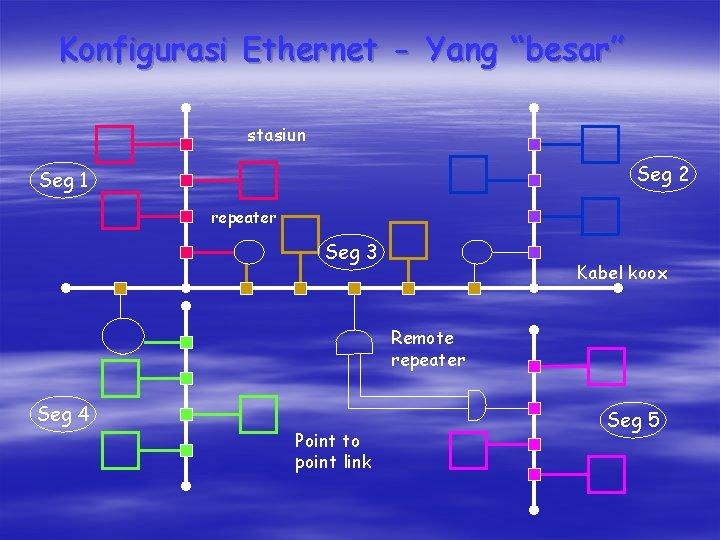 """Konfigurasi Ethernet - Yang """"besar"""" stasiun Seg 2 Seg 1 repeater Seg 3 Kabel"""