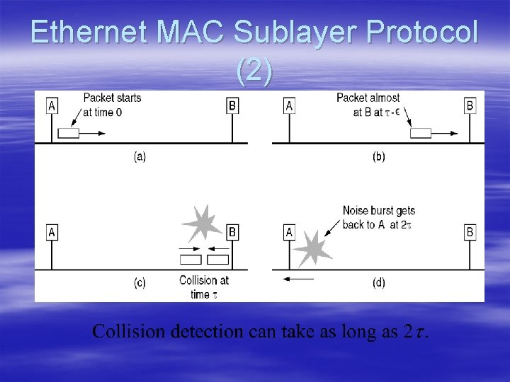 Ethernet MAC Sublayer Protocol (2)