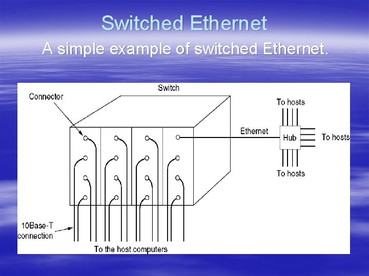 Switched Ethernet A simple example of switched Ethernet.