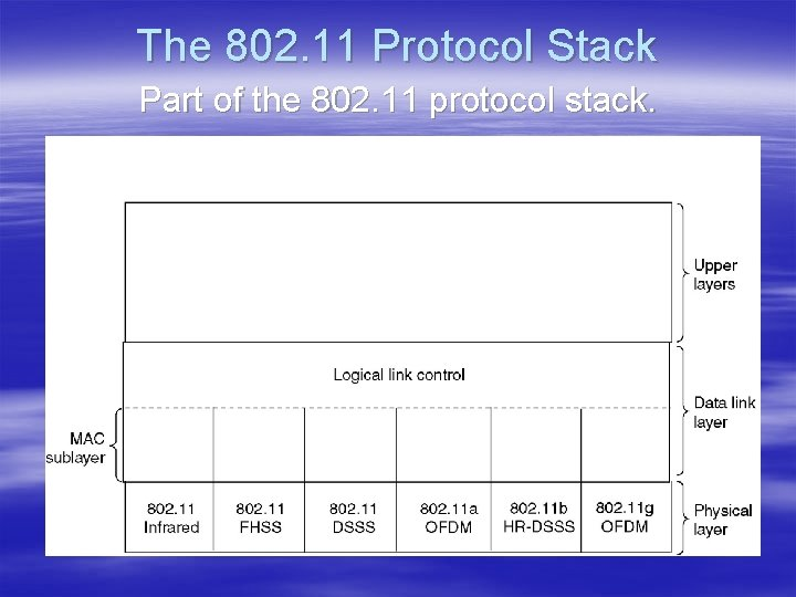 The 802. 11 Protocol Stack Part of the 802. 11 protocol stack.