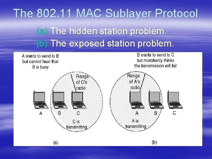 The 802. 11 MAC Sublayer Protocol (a) The hidden station problem. (b) The exposed
