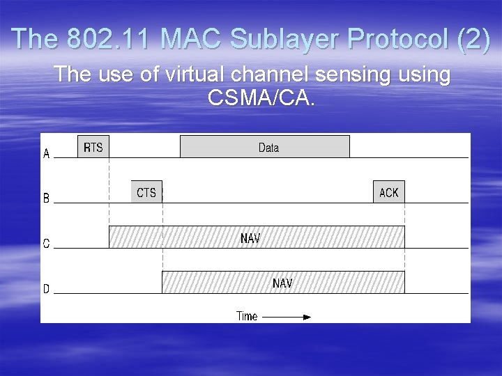 The 802. 11 MAC Sublayer Protocol (2) The use of virtual channel sensing using
