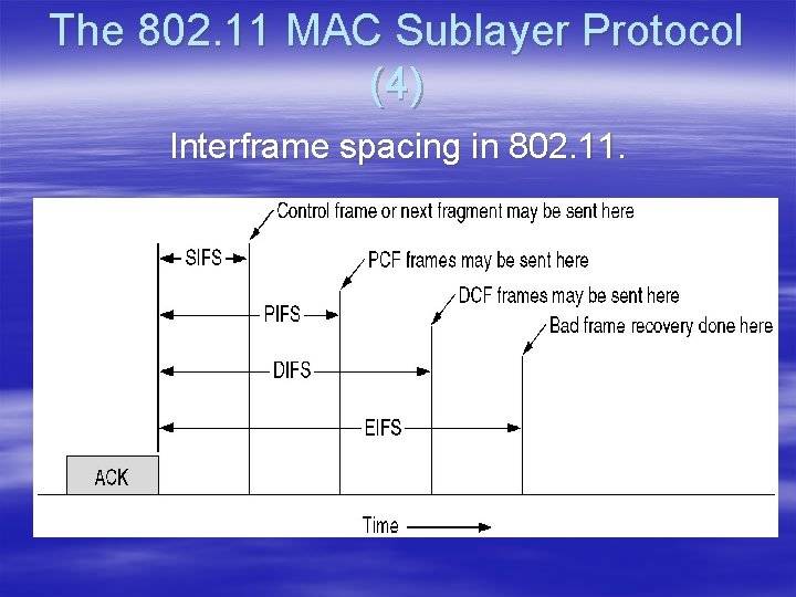 The 802. 11 MAC Sublayer Protocol (4) Interframe spacing in 802. 11.
