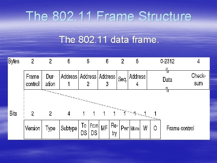 The 802. 11 Frame Structure The 802. 11 data frame.