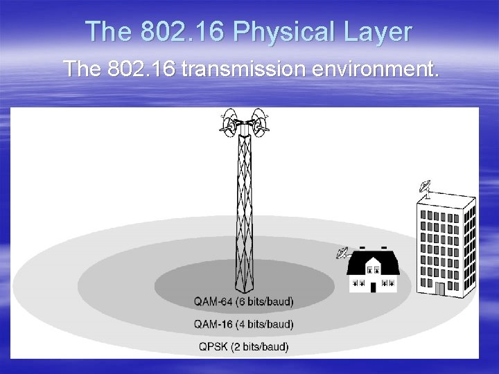 The 802. 16 Physical Layer The 802. 16 transmission environment.