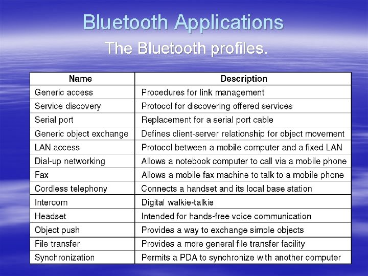 Bluetooth Applications The Bluetooth profiles.