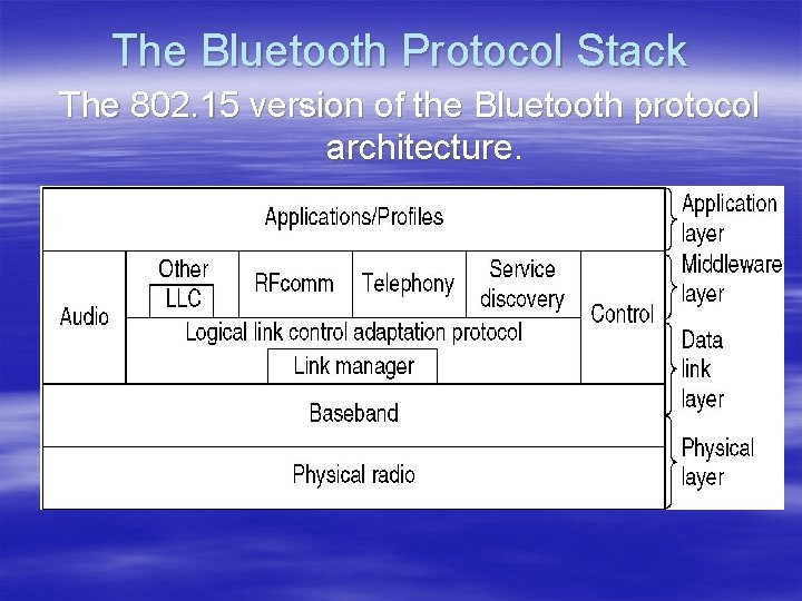 The Bluetooth Protocol Stack The 802. 15 version of the Bluetooth protocol architecture.