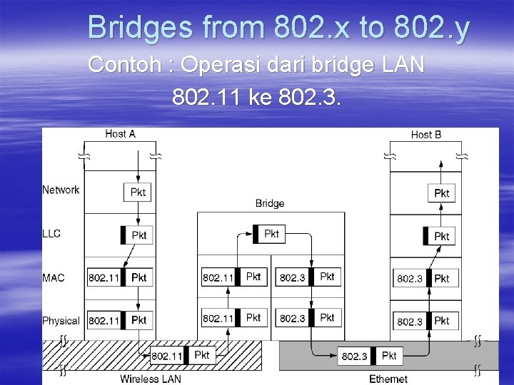 Bridges from 802. x to 802. y Contoh : Operasi dari bridge LAN 802.