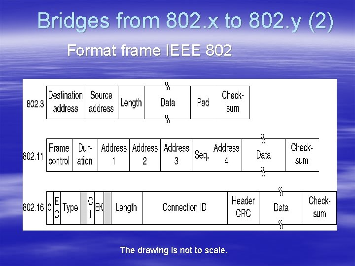 Bridges from 802. x to 802. y (2) Format frame IEEE 802 The drawing