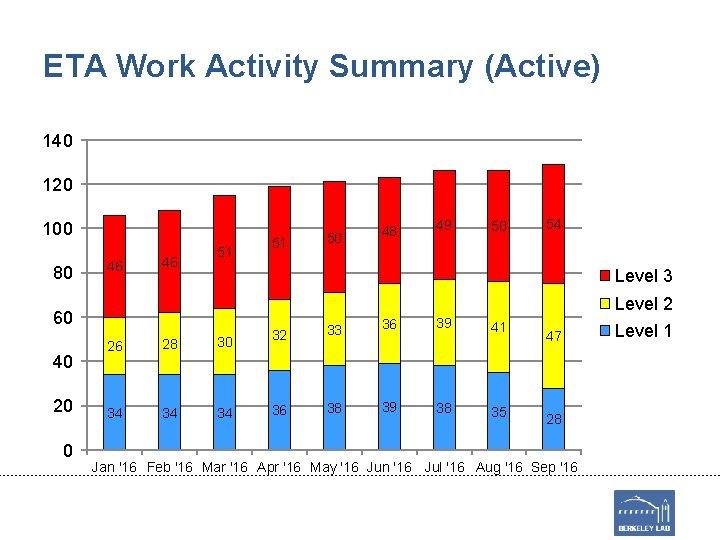 ETA Work Activity Summary (Active) 140 120 100 80 46 46 51 20 0