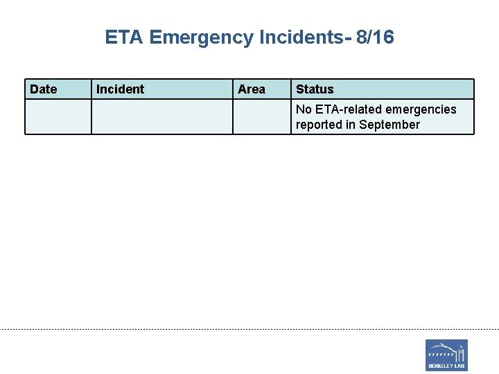 ETA Emergency Incidents- 8/16 Date Incident Area Status No ETA-related emergencies reported in September