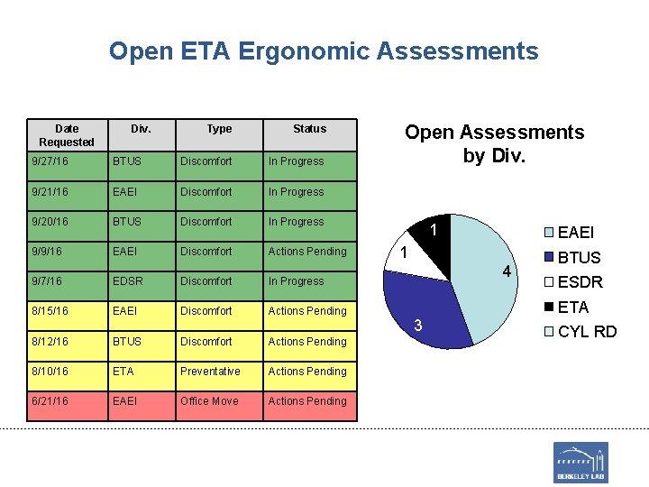 Open ETA Ergonomic Assessments Date Requested Div. Type Status 9/27/16 BTUS Discomfort In Progress
