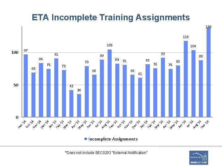 ETA Incomplete Training Assignments 139 118 105 97 100 91 89 84 69 50