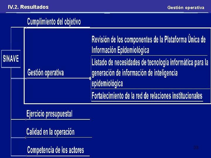 IV. 2. Resultados Gestión operativa 33