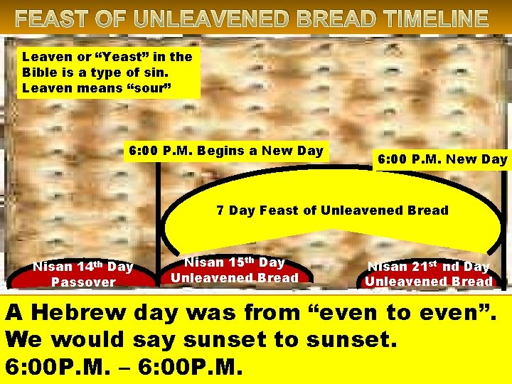 """FEAST OF UNLEAVENED BREAD TIMELINE Leaven or """"Yeast"""" in the Bible is a type"""