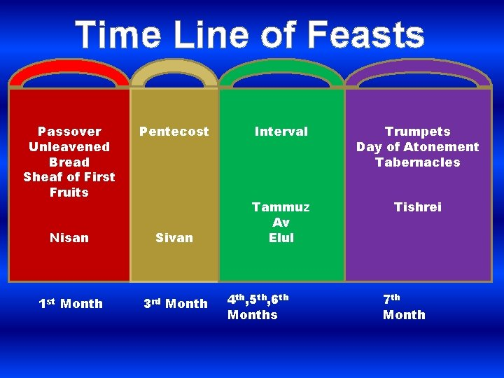 Time Line of Feasts Passover Unleavened Bread Sheaf of First Fruits Pentecost Interval Trumpets