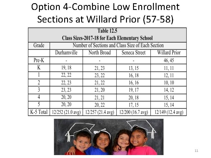 Option 4 -Combine Low Enrollment Sections at Willard Prior (57 -58) 11