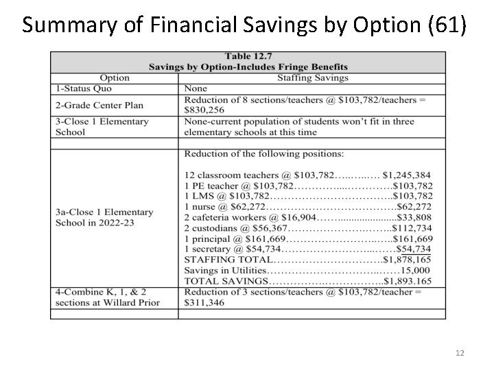 Summary of Financial Savings by Option (61) 12