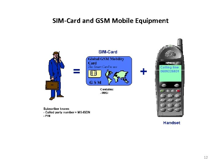 SIM-Card and GSM Mobile Equipment 12