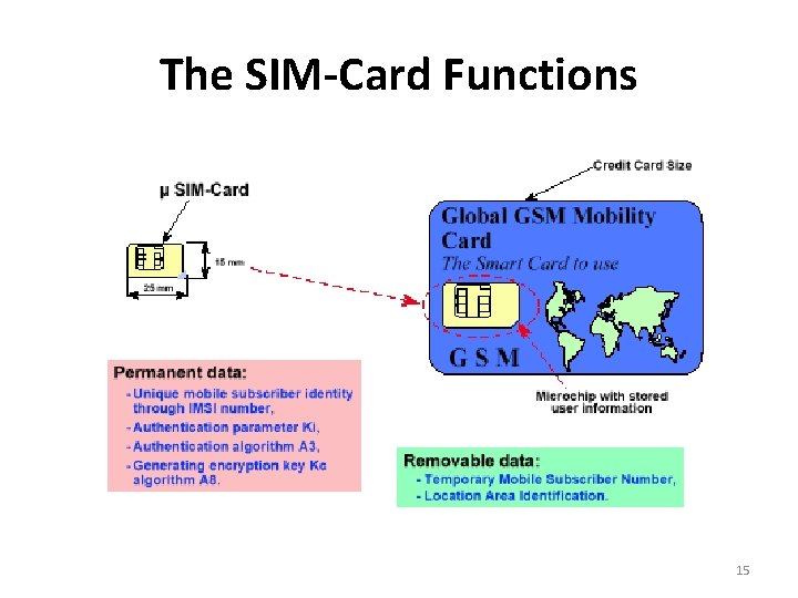 The SIM-Card Functions 15