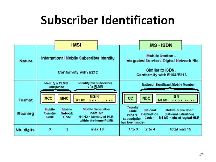Subscriber Identification 17