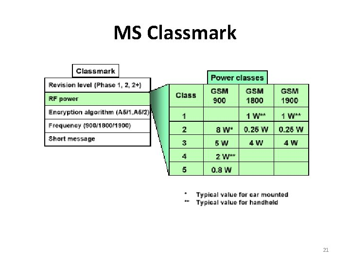 MS Classmark 21