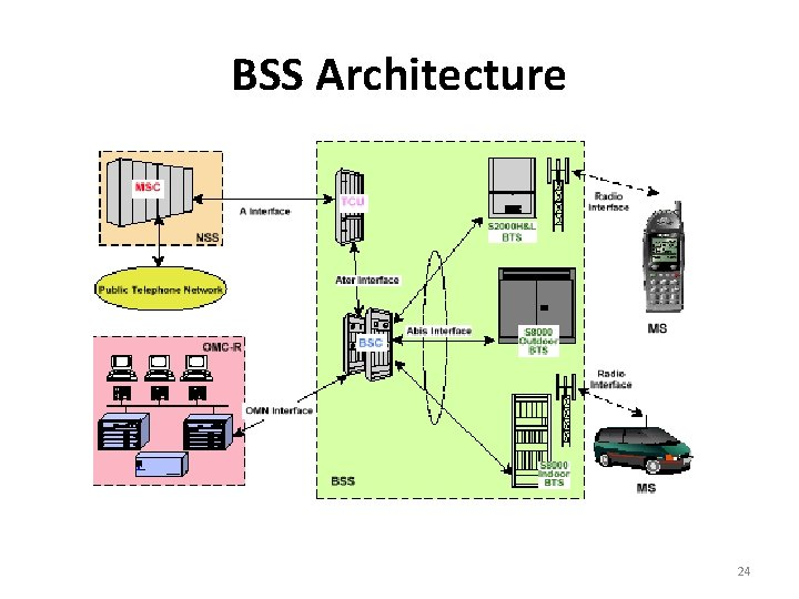 BSS Architecture 24