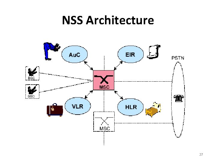 NSS Architecture 27