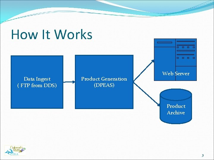 How It Works Data Ingest ( FTP from DDS) Product Generation (DPEAS) Web Server