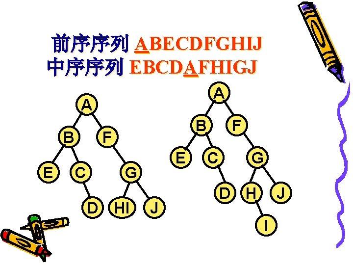前序序列 ABECDFGHIJ 中序序列 EBCDAFHIGJ A A B E B F C E G D