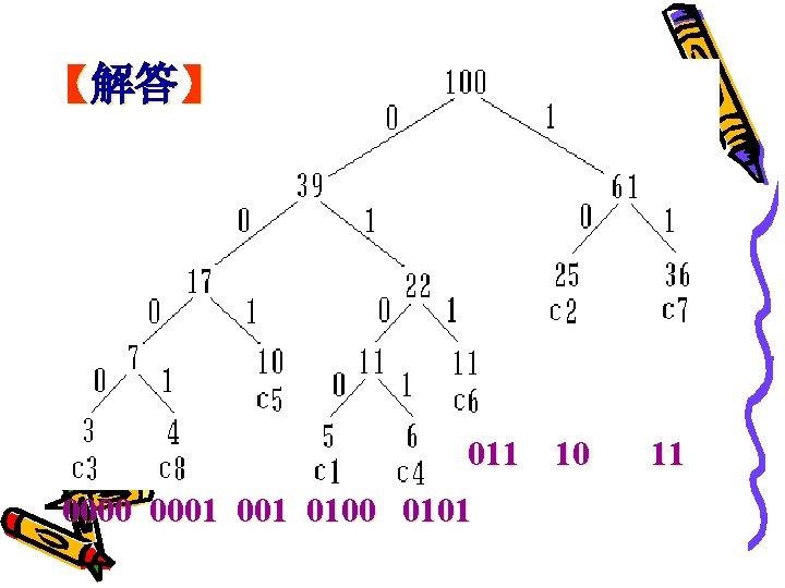 【解答】 011 10 0001 001 0100 0101 11