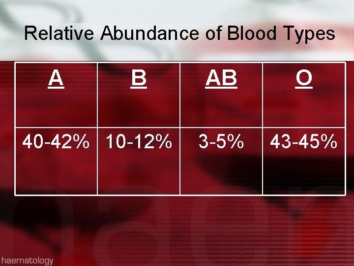 Relative Abundance of Blood Types A B 40 -42% 10 -12% AB O 3