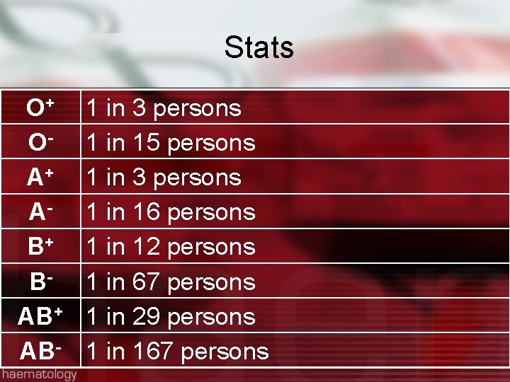 Stats + O OA+ AB+ BAB+ AB- 1 in 3 persons 1 in 15