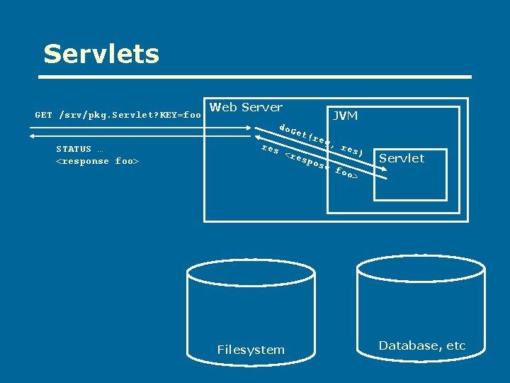 Servlets GET /srv/pkg. Servlet? KEY=foo Web Server JVM do. G STATUS … <response foo>