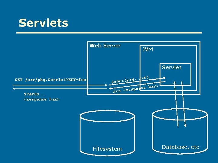 Servlets Web Server JVM Servlet GET /srv/pkg. Servlet? KEY=foo STATUS … <response bar> req,