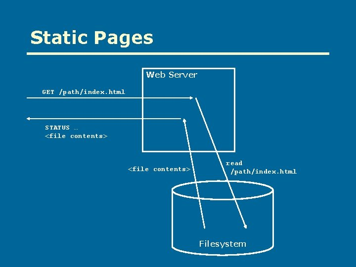 Static Pages Web Server GET /path/index. html STATUS … <file contents> read /path/index. html