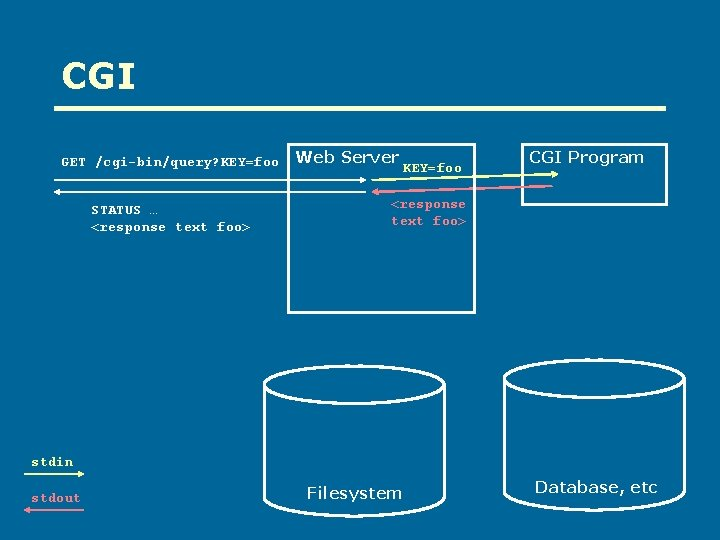 CGI GET /cgi-bin/query? KEY=foo STATUS … <response text foo> Web Server KEY=foo CGI Program
