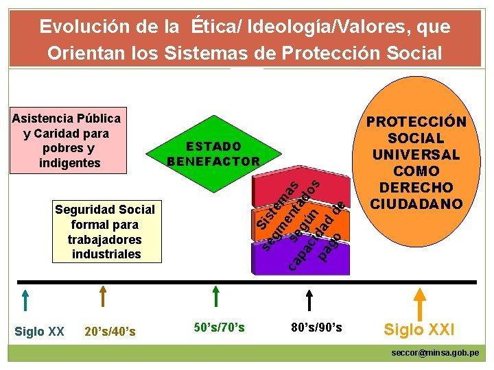Evolución de la Ética/ Ideología/Valores, que Orientan los Sistemas de Protección Social ESTADO BENEFACTOR