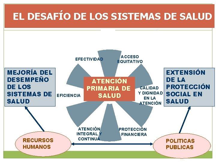 EL DESAFÍO DE LOS SISTEMAS DE SALUD EFECTIVIDAD MEJORÍA DEL DESEMPEÑO DE LOS SISTEMAS