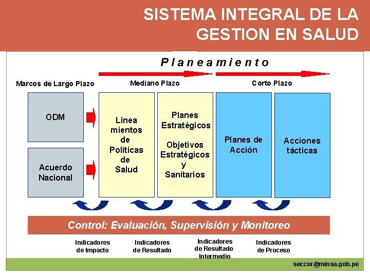 SISTEMA INTEGRAL DE LA GESTION EN SALUD Planeamiento Mediano Plazo Marcos de Largo Plazo