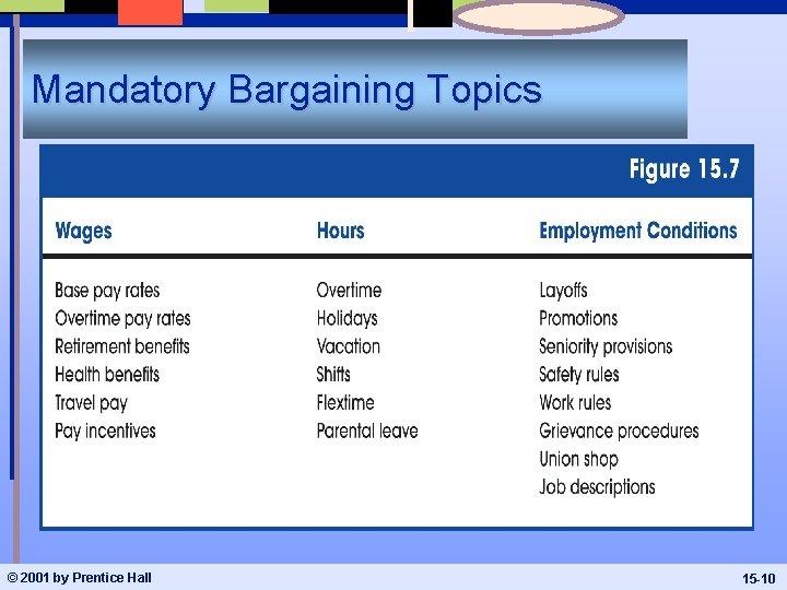 Mandatory Bargaining Topics © 2001 by Prentice Hall 15 -10