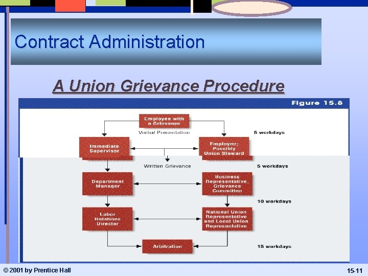 Contract Administration A Union Grievance Procedure © 2001 by Prentice Hall 15 -11