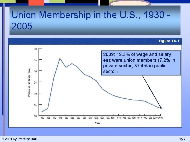 Union Membership in the U. S. , 1930 2005 2009: 12. 3% of wage
