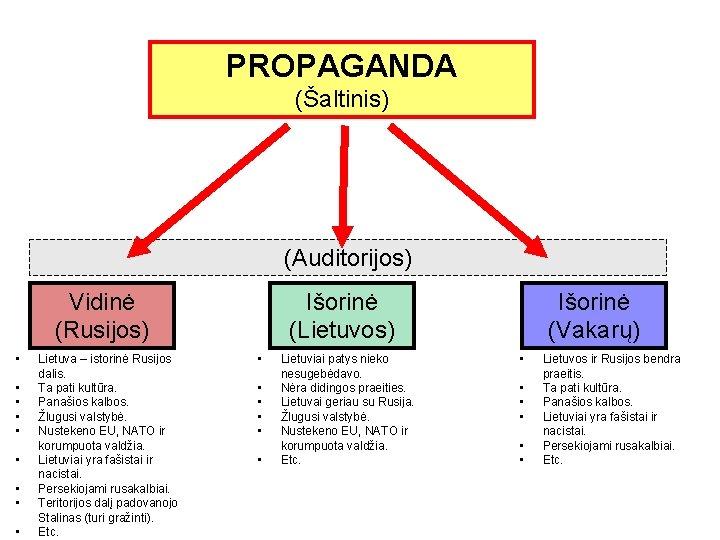 PROPAGANDA (Šaltinis) (Auditorijos) Vidinė (Rusijos) • • • Lietuva – istorinė Rusijos dalis. Ta