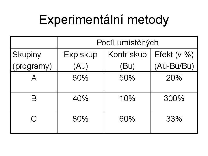 Experimentální metody Skupiny (programy) A Podíl umístěných Exp skup Kontr skup Efekt (v %)