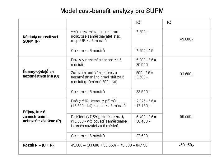 Model cost-benefit analýzy pro SUPM Kč 7. 500, - Náklady na realizaci SUPM (N)